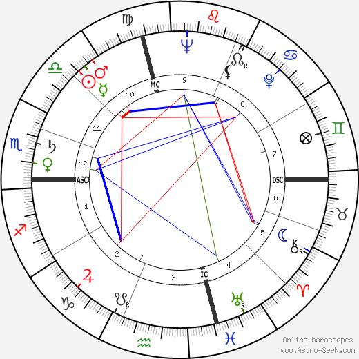 Gore Vidal tema natale, oroscopo, Gore Vidal oroscopi gratuiti, astrologia