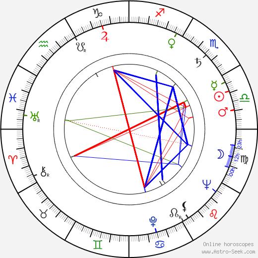 Harold A. Poling birth chart, Harold A. Poling astro natal horoscope, astrology