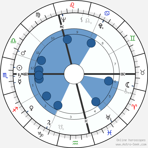 Jacques Coutela wikipedia, horoscope, astrology, instagram