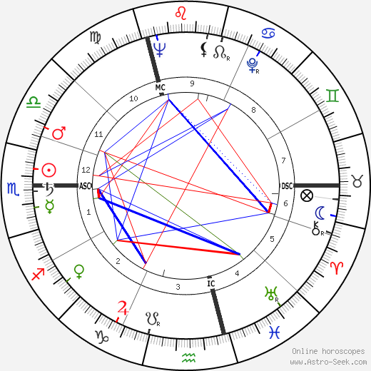 Jacques Coutela birth chart, Jacques Coutela astro natal horoscope, astrology