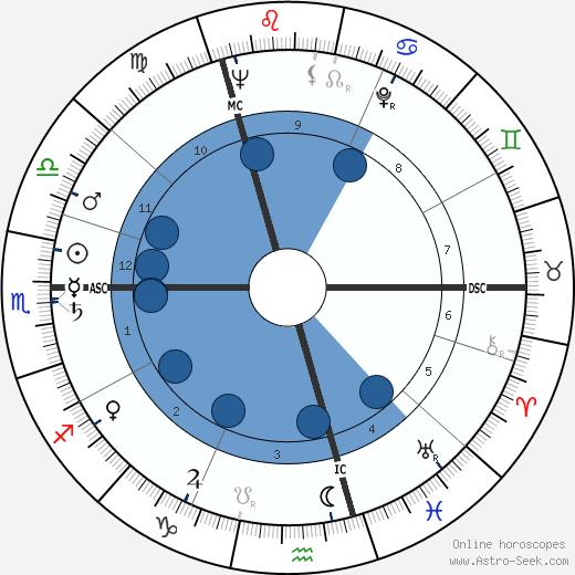 Jan Wolkers wikipedia, horoscope, astrology, instagram