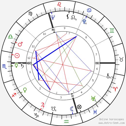 Ян Хендрик Волкерс Jan Wolkers день рождения гороскоп, Jan Wolkers Натальная карта онлайн