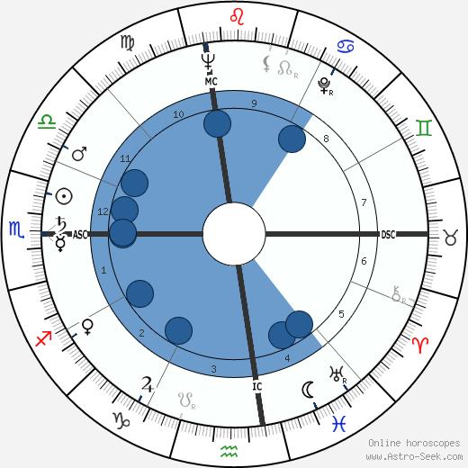 Jane Connell wikipedia, horoscope, astrology, instagram