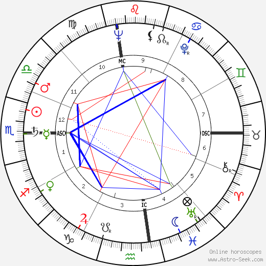 Jane Connell день рождения гороскоп, Jane Connell Натальная карта онлайн