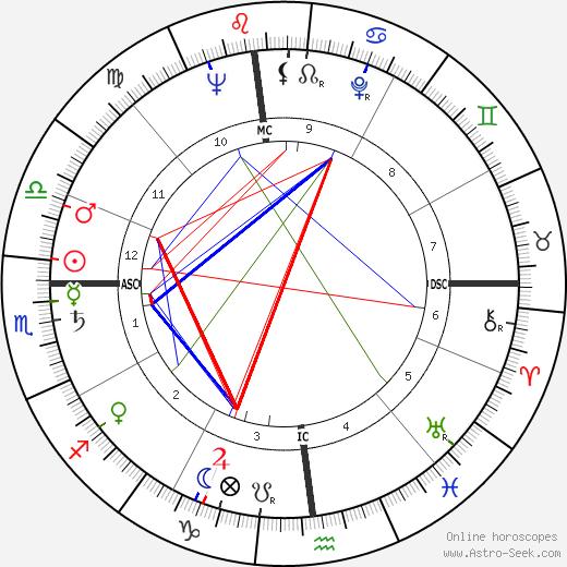 Johnny Carson tema natale, oroscopo, Johnny Carson oroscopi gratuiti, astrologia