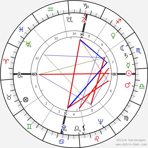 Johnny Stompanato tema natale, oroscopo, Johnny Stompanato oroscopi gratuiti, astrologia