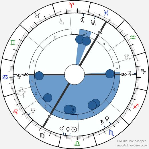 Jose Beyaert wikipedia, horoscope, astrology, instagram