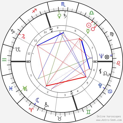 José Cardoso Pires birth chart, José Cardoso Pires astro natal horoscope, astrology