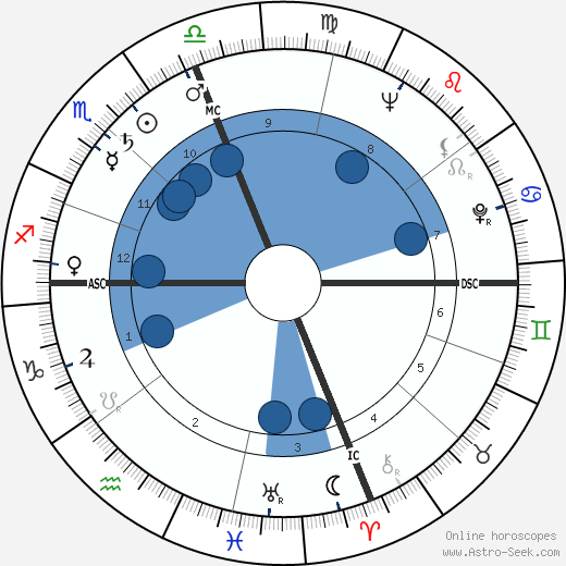 Joseph F. Goodavage wikipedia, horoscope, astrology, instagram