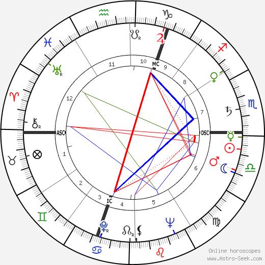 Karel Dillen день рождения гороскоп, Karel Dillen Натальная карта онлайн