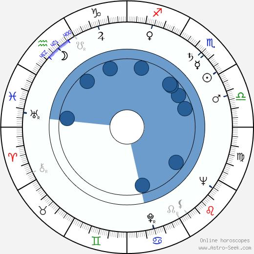 Kazuo Ikehiro wikipedia, horoscope, astrology, instagram