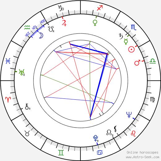 Kazuo Ikehiro день рождения гороскоп, Kazuo Ikehiro Натальная карта онлайн