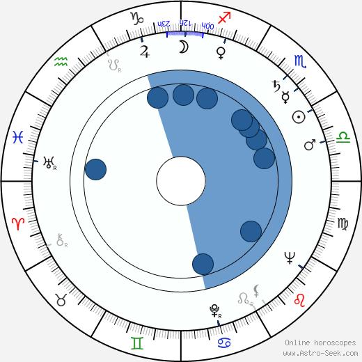 Klaus Georgi wikipedia, horoscope, astrology, instagram