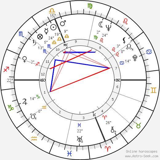 Lenny Bruce birth chart, biography, wikipedia 2019, 2020