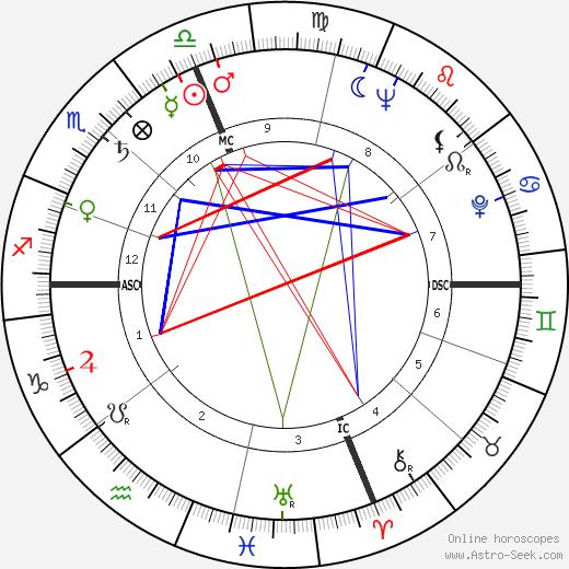 Lenny Bruce astro natal birth chart, Lenny Bruce horoscope, astrology