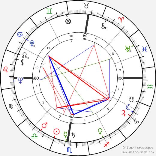 Luciano Berio astro natal birth chart, Luciano Berio horoscope, astrology