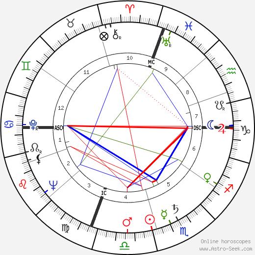 Манос Хадзидакис Manos Hatzidakis день рождения гороскоп, Manos Hatzidakis Натальная карта онлайн