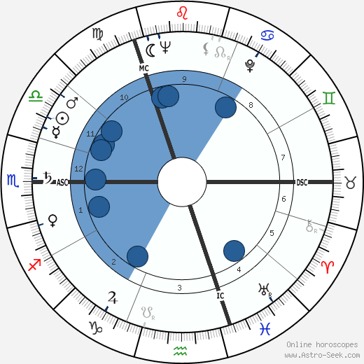 Margaret Thatcher wikipedia, horoscope, astrology, instagram