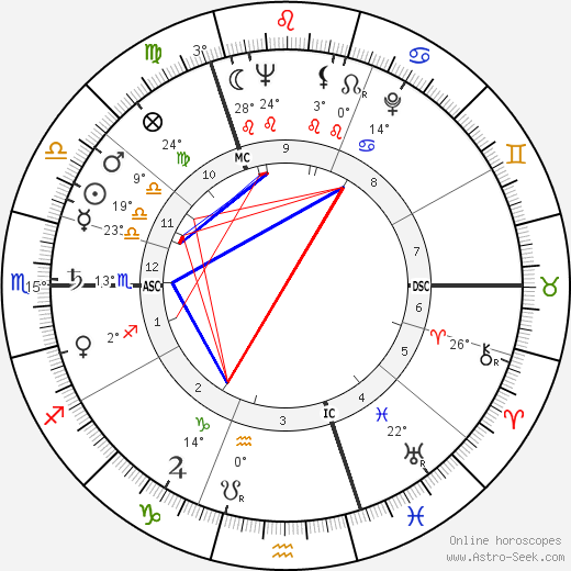 Margaret Thatcher birth chart, biography, wikipedia 2016, 2017