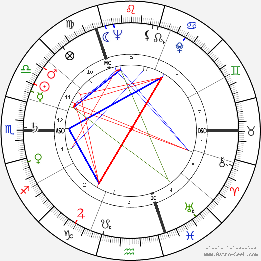 Margaret Thatcher horoscope, astrology, astro natal chart