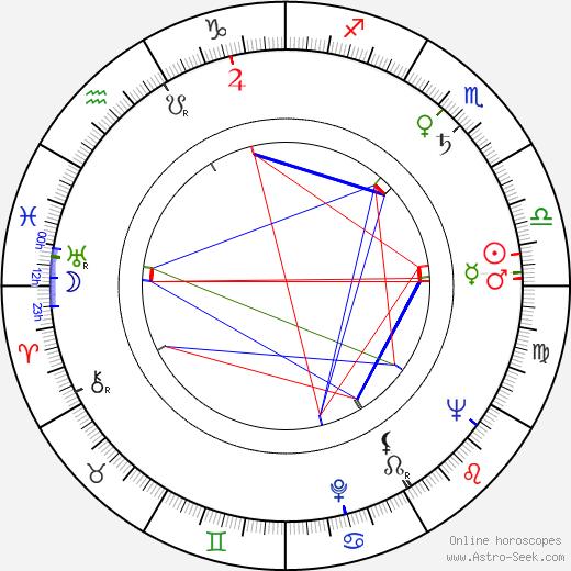 Nobuko Otowa astro natal birth chart, Nobuko Otowa horoscope, astrology