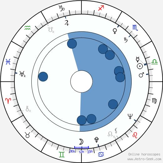 Olle Hellbom wikipedia, horoscope, astrology, instagram
