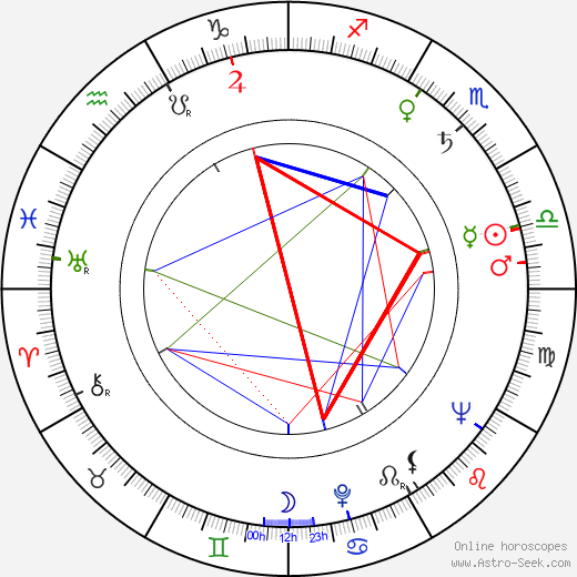 Olle Hellbom astro natal birth chart, Olle Hellbom horoscope, astrology