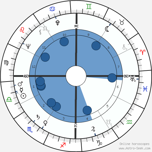 Robert Burren Morgan wikipedia, horoscope, astrology, instagram