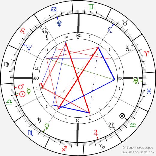 Robert Burren Morgan день рождения гороскоп, Robert Burren Morgan Натальная карта онлайн