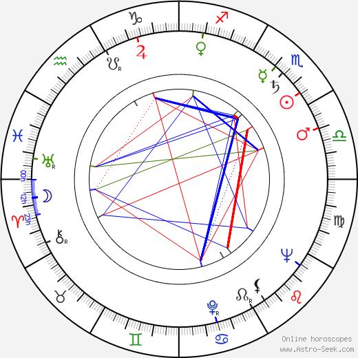Роберт Харди Robert Hardy день рождения гороскоп, Robert Hardy Натальная карта онлайн