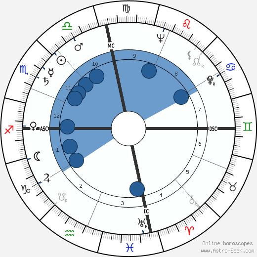 Robert Rauschenberg wikipedia, horoscope, astrology, instagram