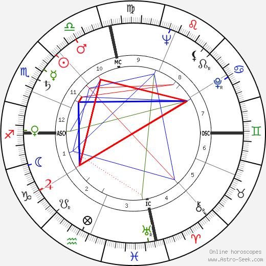 Роберт Раушенберг Robert Rauschenberg день рождения гороскоп, Robert Rauschenberg Натальная карта онлайн