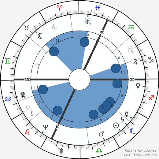 Robin Moore wikipedia, horoscope, astrology, instagram