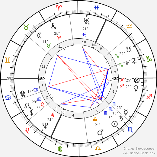 Robin Moore birth chart, biography, wikipedia 2019, 2020
