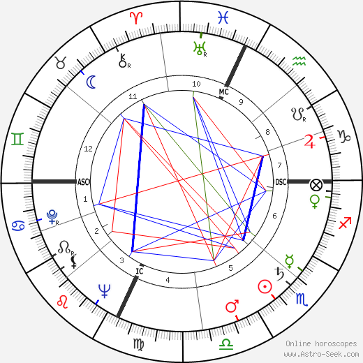 Robin Moore astro natal birth chart, Robin Moore horoscope, astrology