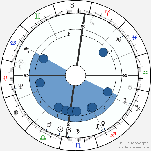 Roger Hanin wikipedia, horoscope, astrology, instagram