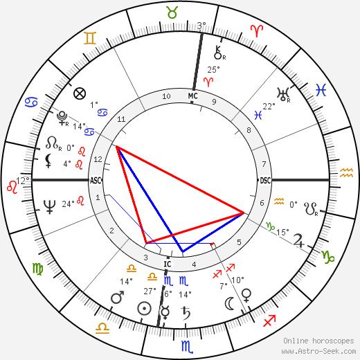Roger Hanin birth chart, biography, wikipedia 2020, 2021