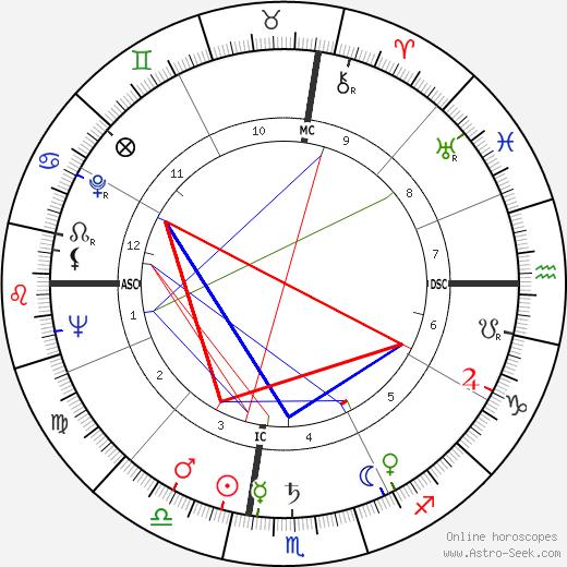 Roger Hanin birth chart, Roger Hanin astro natal horoscope, astrology