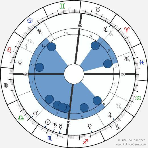 Roger Nimier wikipedia, horoscope, astrology, instagram