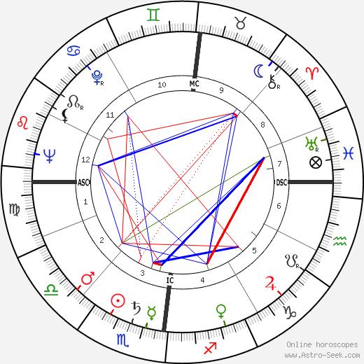 Roger Nimier день рождения гороскоп, Roger Nimier Натальная карта онлайн
