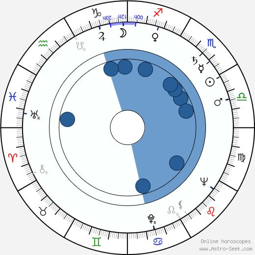 Slater Martin wikipedia, horoscope, astrology, instagram