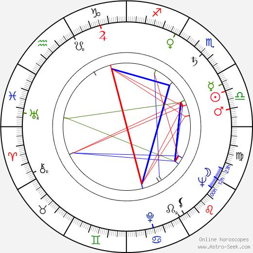 Svante Kosunen birth chart, Svante Kosunen astro natal horoscope, astrology