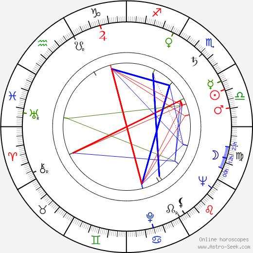 Vladimir Fetin astro natal birth chart, Vladimir Fetin horoscope, astrology