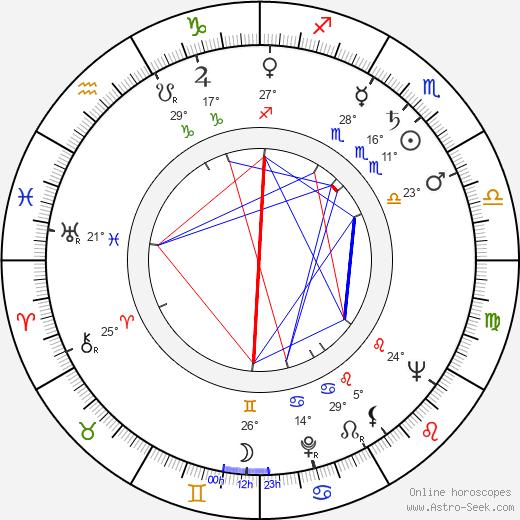 Aleksandra Śląska birth chart, biography, wikipedia 2020, 2021