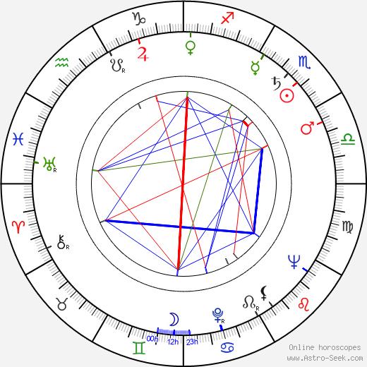 Aleksandra Śląska birth chart, Aleksandra Śląska astro natal horoscope, astrology