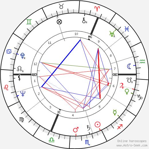 Alex Sinnaeve день рождения гороскоп, Alex Sinnaeve Натальная карта онлайн