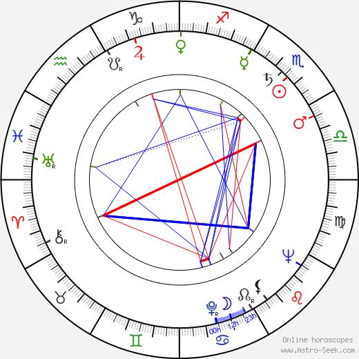 Antoine Baud tema natale, oroscopo, Antoine Baud oroscopi gratuiti, astrologia