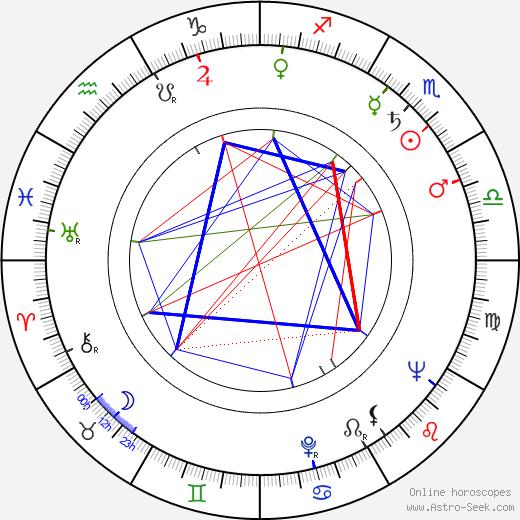 Aulis Ruostepuro astro natal birth chart, Aulis Ruostepuro horoscope, astrology