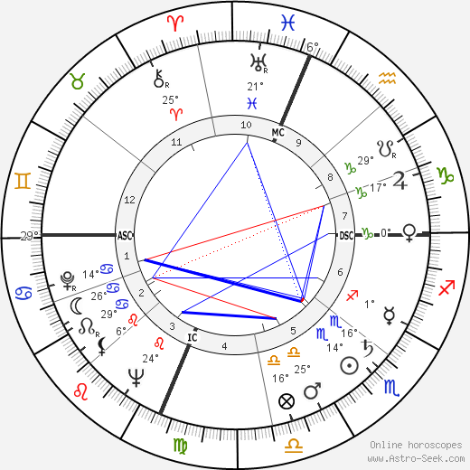Bob Addis birth chart, biography, wikipedia 2018, 2019