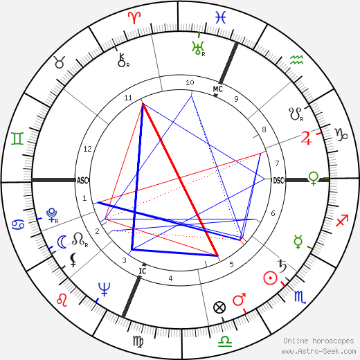Bob Addis astro natal birth chart, Bob Addis horoscope, astrology